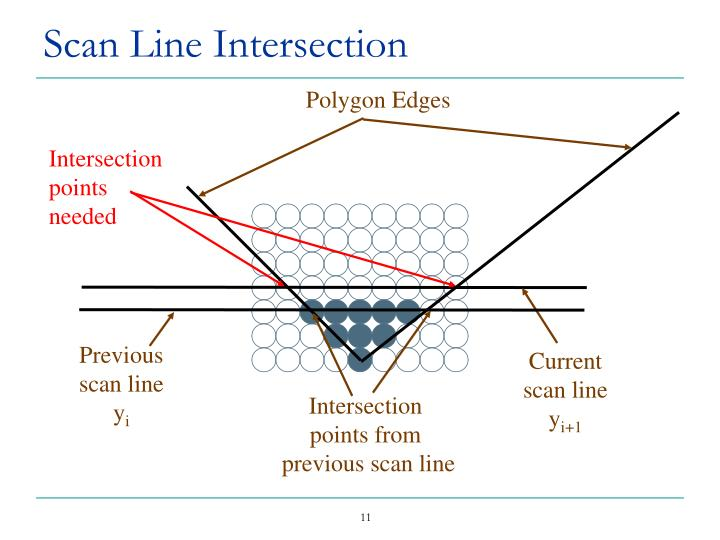 Scan Line Intersection