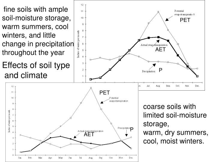 fine soils with ample soil-moisture storage, warm summers, cool winters, and little change in precipitation throughout the year