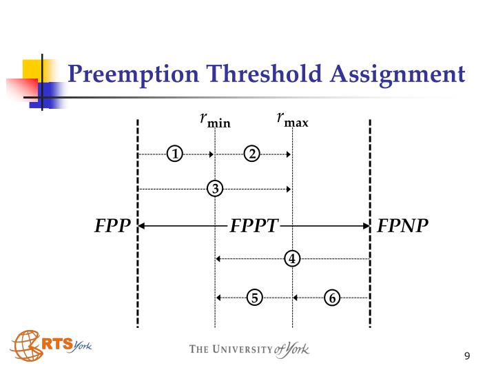 Preemption Threshold Assignment