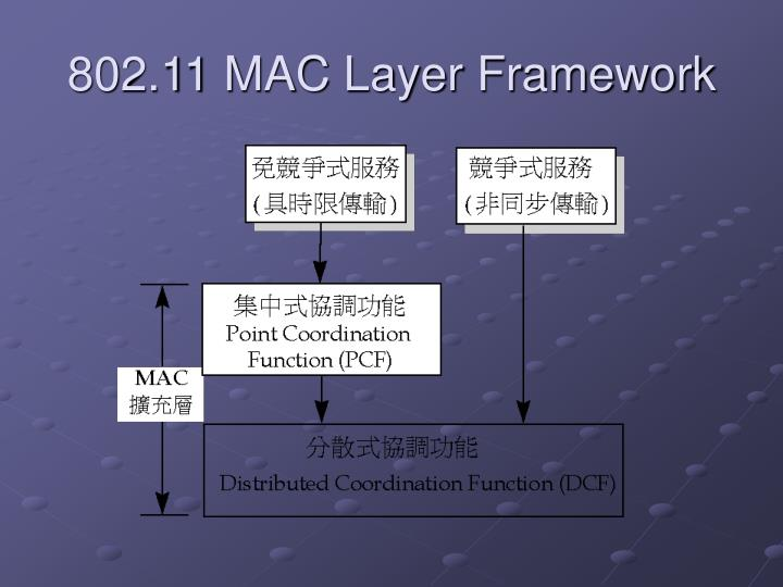 802.11 MAC Layer Framework