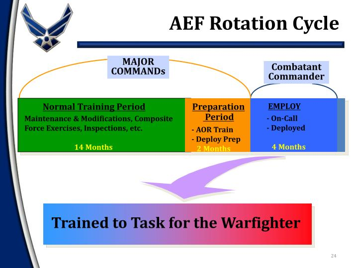 AEF Rotation Cycle