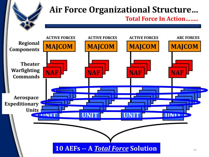 Air Force Organizational Structure…