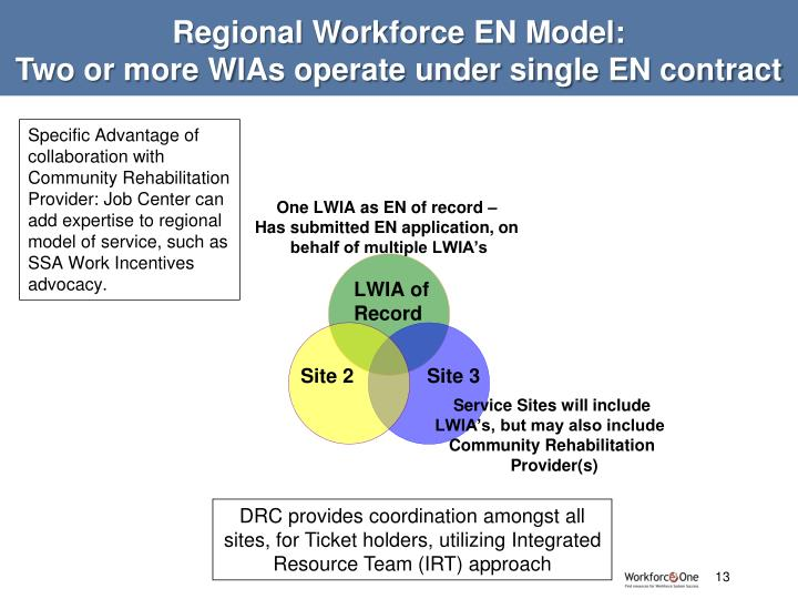 Regional Workforce EN Model: