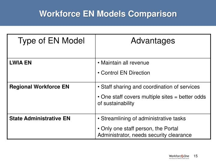 Workforce EN Models Comparison