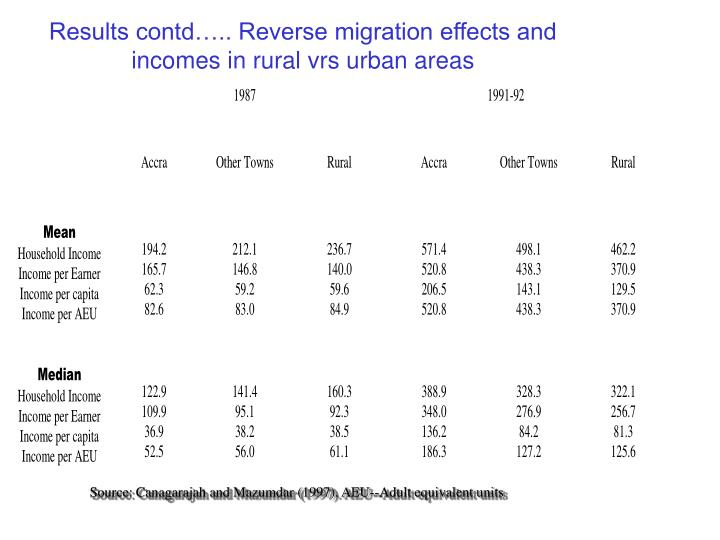 Results contd….. Reverse migration effects and incomes in rural vrs urban areas