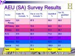 aeu sa survey results