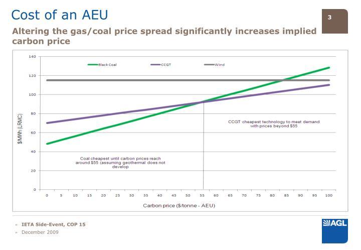 Cost of an AEU
