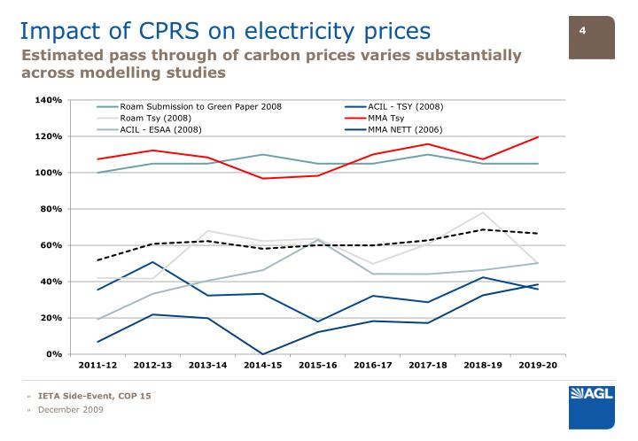 Impact of CPRS on electricity prices