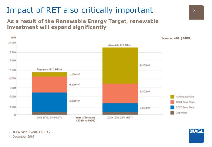 Impact of RET also critically important