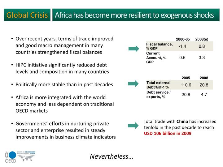 Africa has become more resilient to exogenous shocks