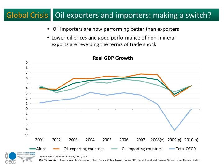 Oil exporters and importers: making a switch?