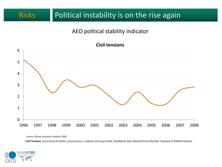 Political instability is on the rise again