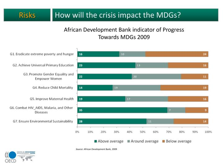 How will the crisis impact the MDGs?