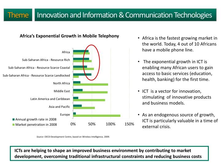Innovation and Information & Communication Technologies