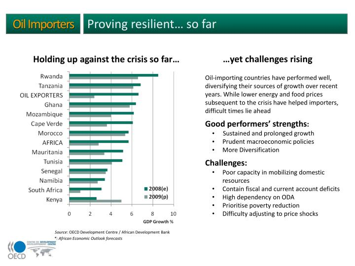 Proving resilient… so far