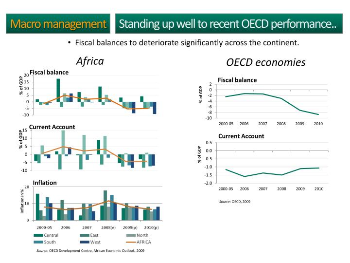 Standing up well to recent OECD performance..