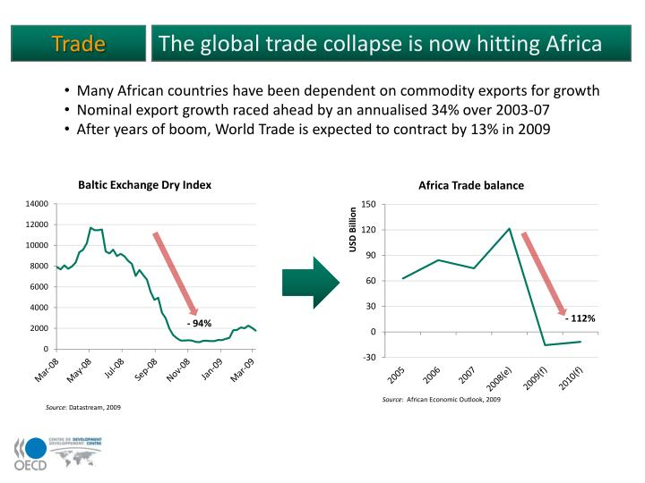 The global trade collapse is now hitting Africa