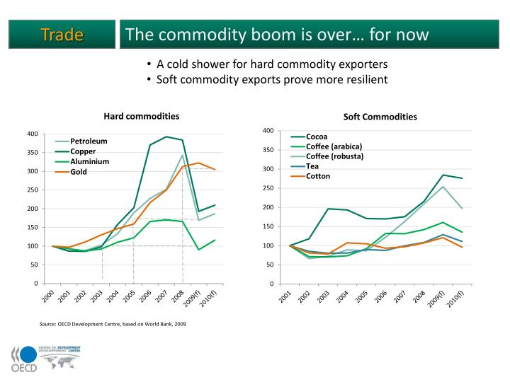 The commodity boom is over… for now