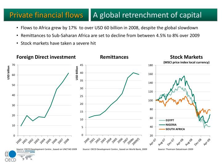 A global retrenchment of capital