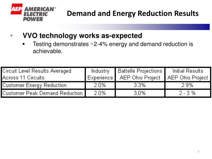 Demand and Energy Reduction Results