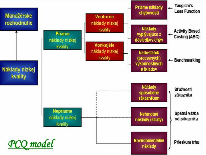 PCQ model