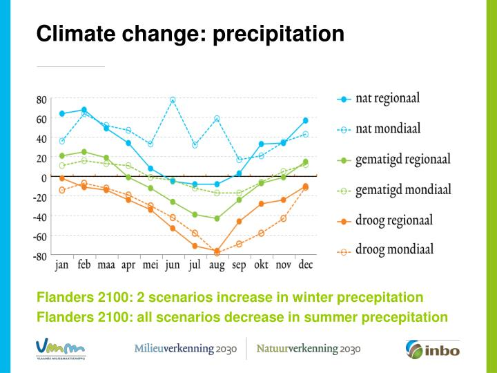 Climate change: precipitation