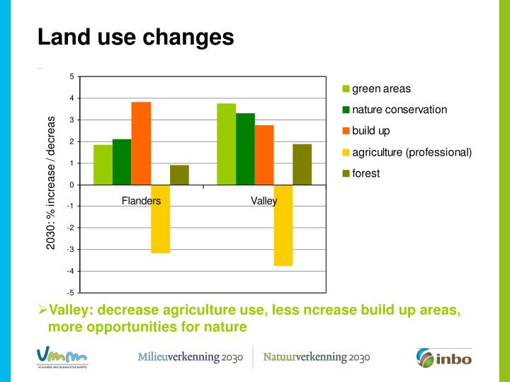 Land use changes