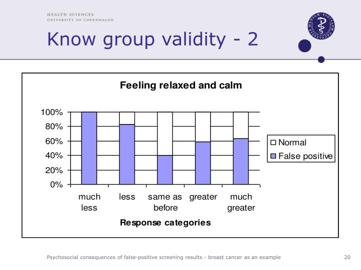 Know group validity - 2