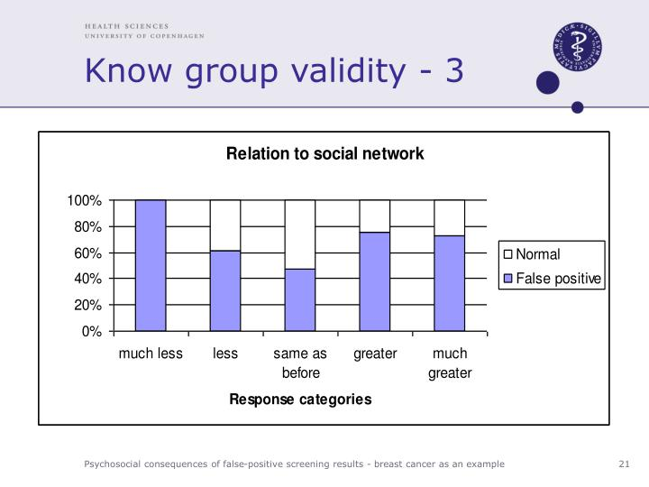 Know group validity - 3