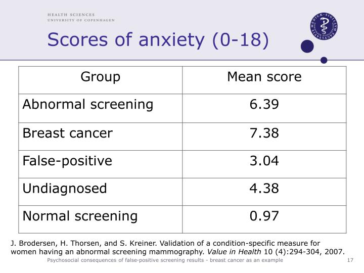 Scores of anxiety