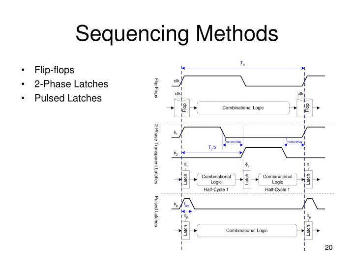 Sequencing Methods