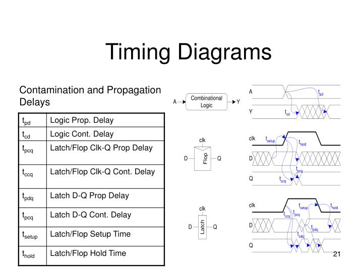 Timing Diagrams
