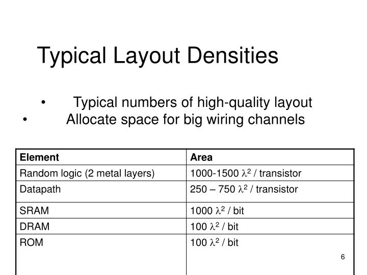 Typical Layout Densities