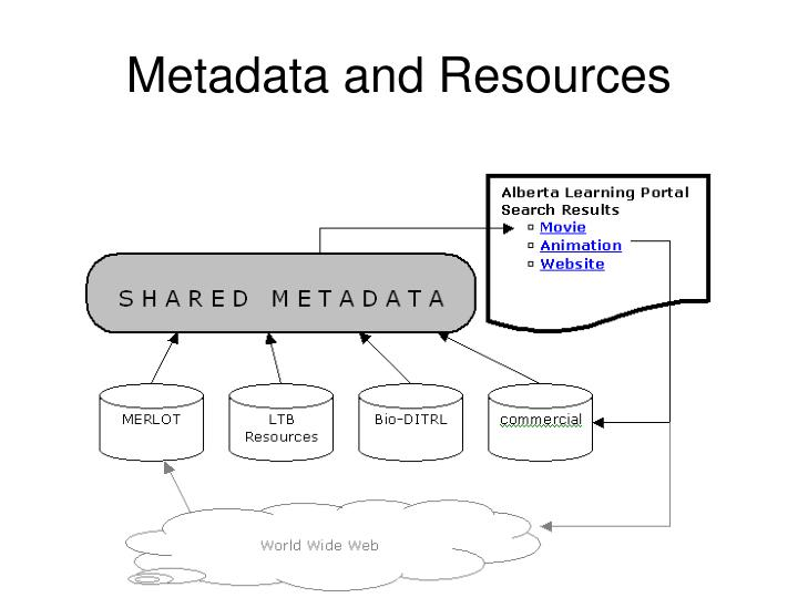 Metadata and Resources