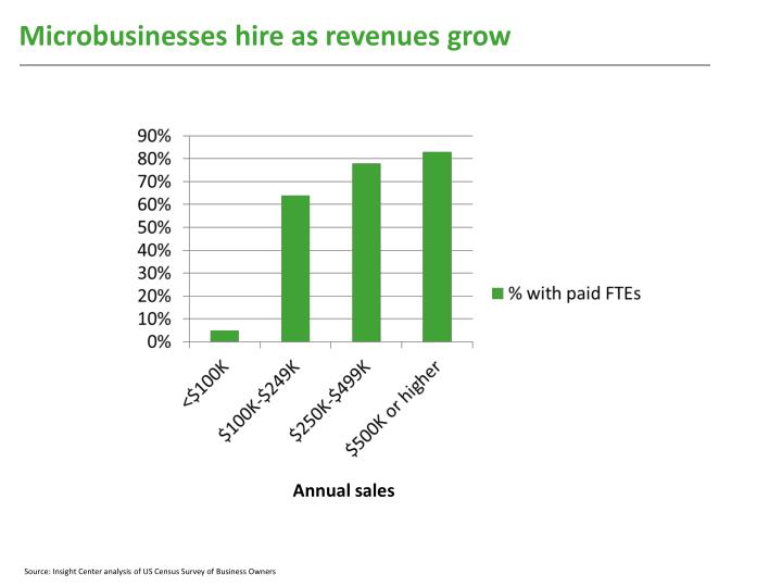 Microbusinesses hire as revenues grow