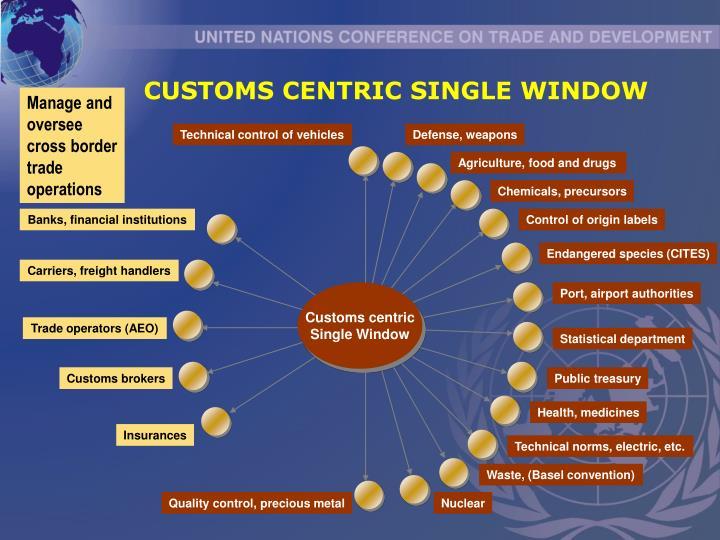 CUSTOMS CENTRIC SINGLE WINDOW