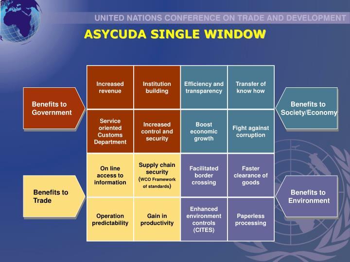 ASYCUDA SINGLE WINDOW