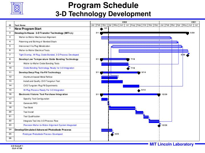 Program schedule 3 d technology development
