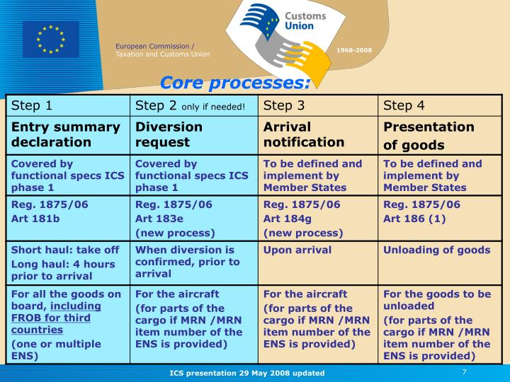 Core processes: