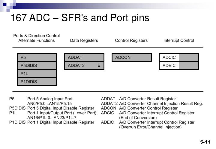 167 ADC – SFR's and Port pins