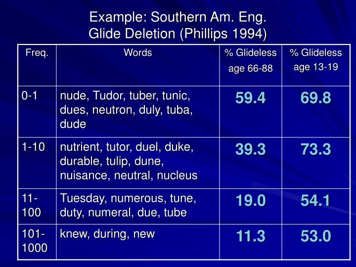 Example: Southern Am. Eng.