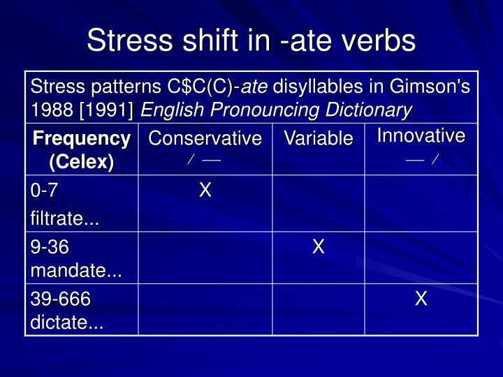Stress shift in -ate verbs
