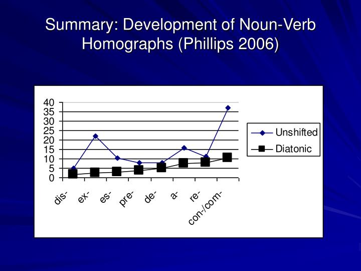 Summary: Development of Noun-Verb Homographs (Phillips 2006)