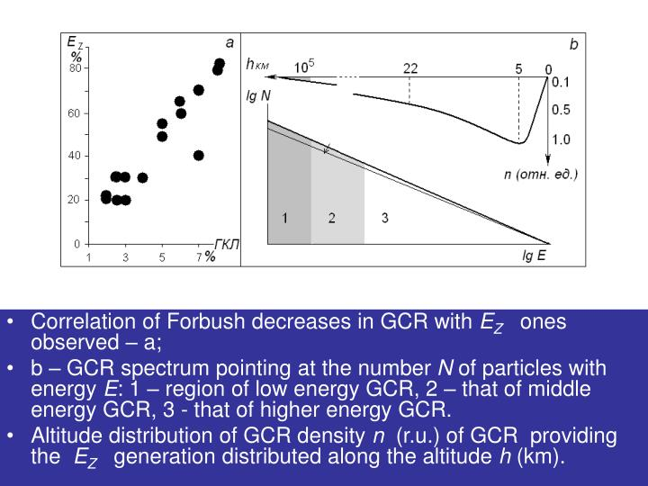 Correlation of Forbush decreases in GCR with