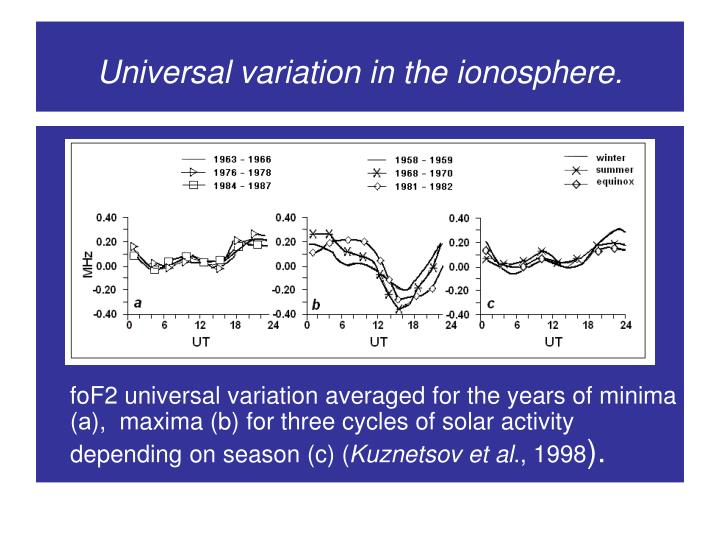 Universal variation in the ionosphere.