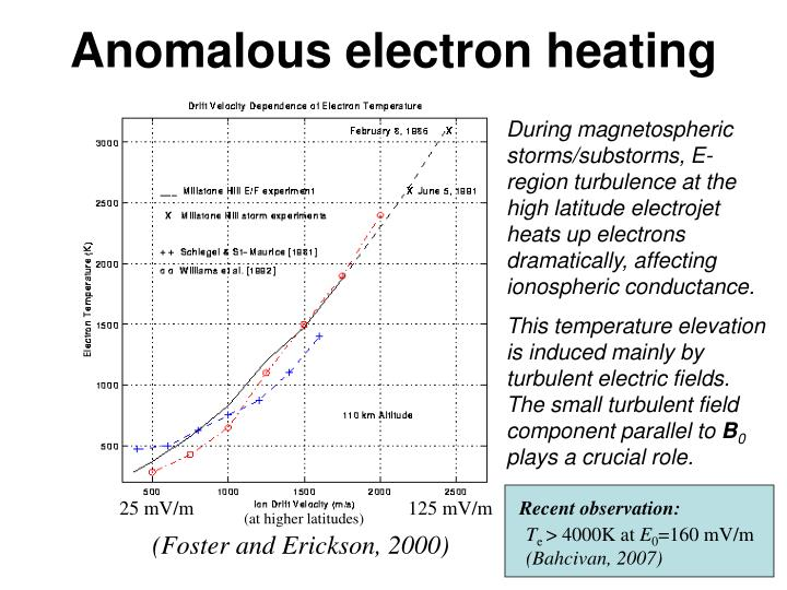 Anomalous electron heating