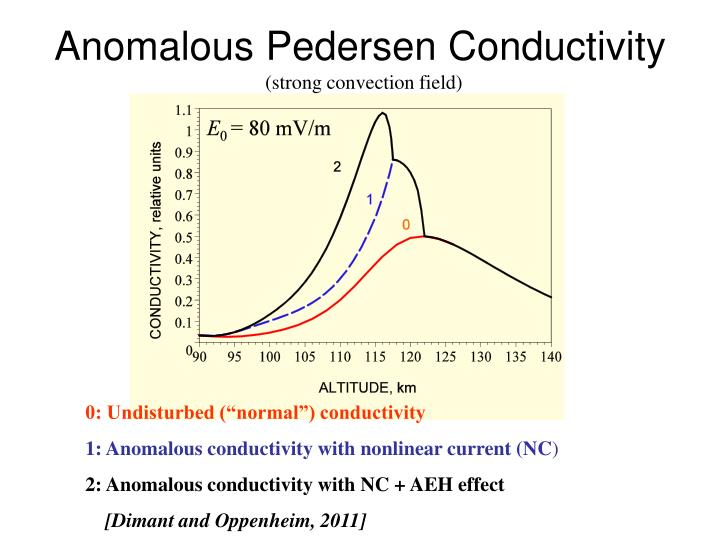 Anomalous Pedersen Conductivity