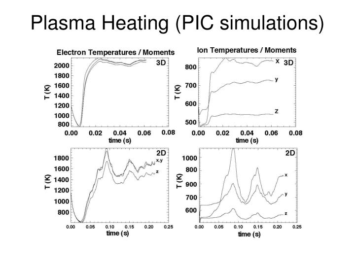 Plasma Heating (PIC simulations)