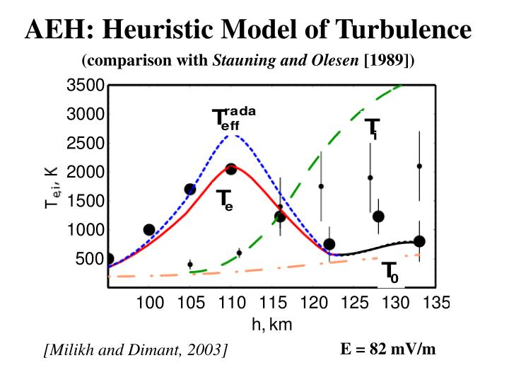AEH: Heuristic Model of Turbulence