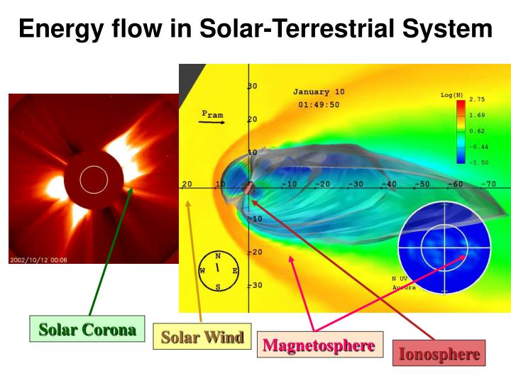 Energy flow in Solar-Terrestrial System